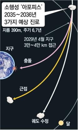 소행성 아포피스 30년 뒤 지구에 충돌 가능성